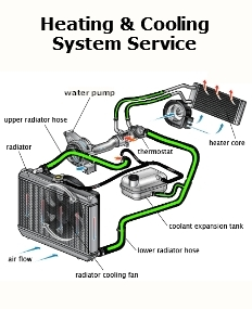 Radiators, Heater Cores, Cooling System Flush, Drain & Fill, Antifreeze